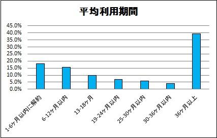 平均利用期間(改)